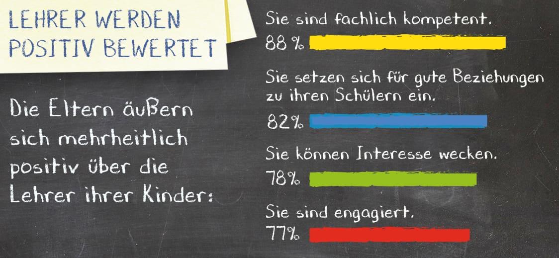 Lehrer werden positiv bewertet