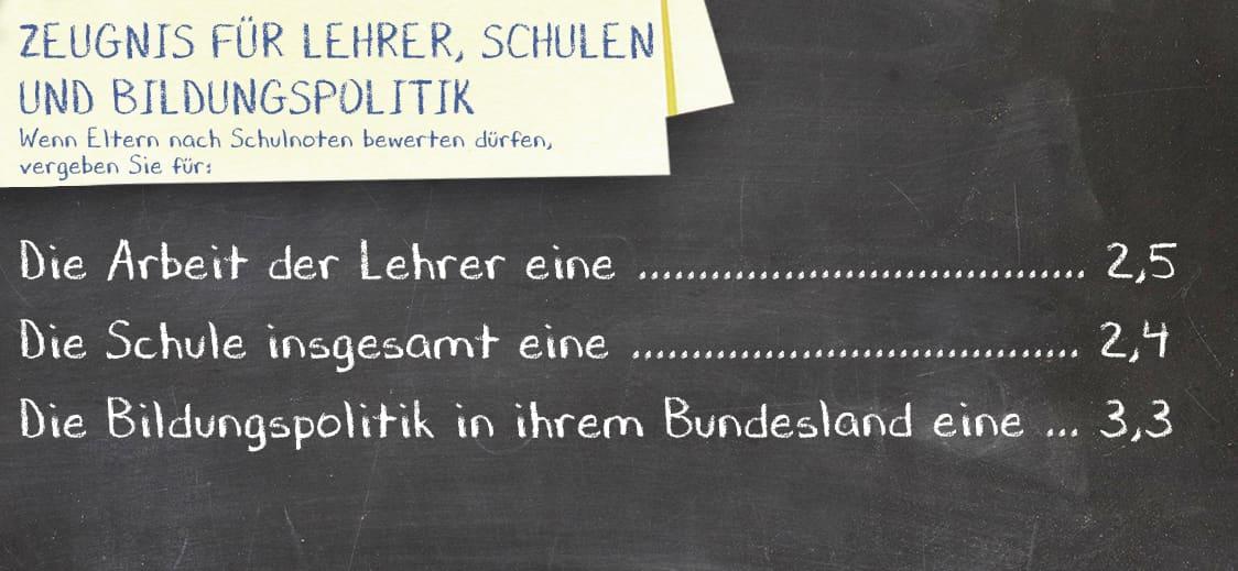 Zeugnis für Lehrer, Schulen und Bildungspolitik