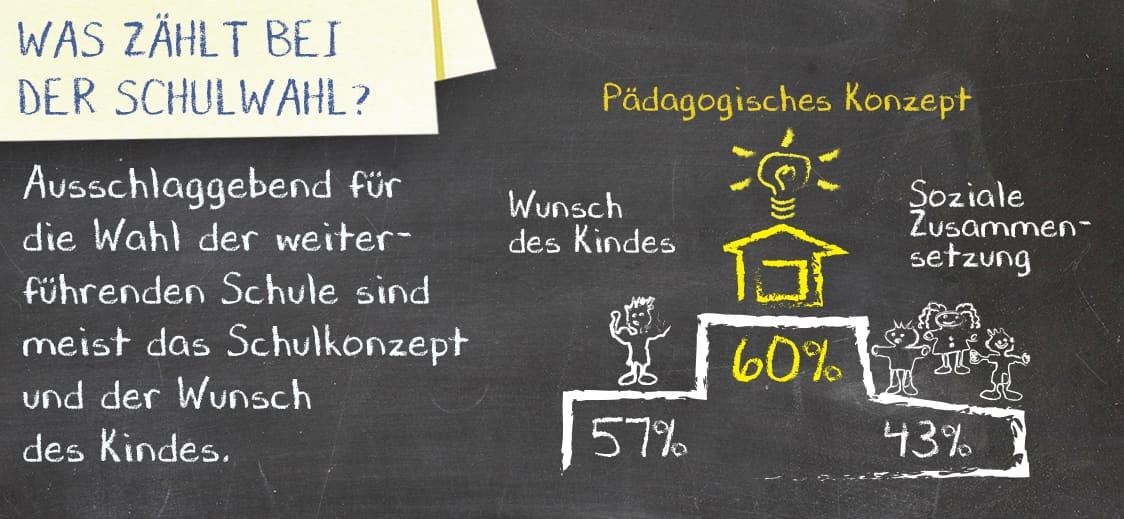 Was zählt bei der Schulwahl?